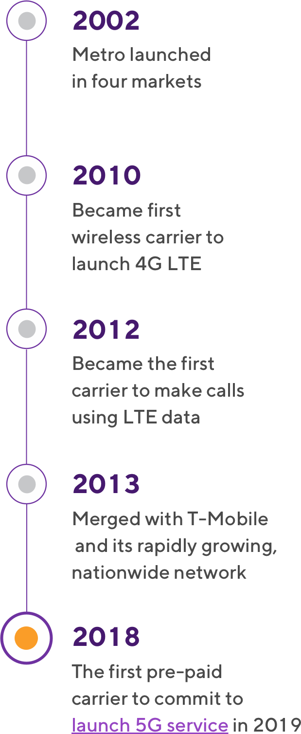 LTE Network Coverage Map & Comparison Map | Metro® by T-Mobile