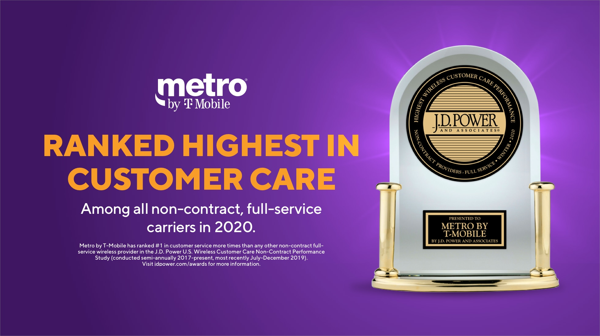 Ranked highest in customer care. Among all non-contract, full-service carriers in 2020. Metro by T-Mobile has ranked #1 in customer service more times than any other non-contract full-service wireless provider in the J.D. Power U.S. Wireless Customer Care Non-Contract Performance Study (conducted semi-annually 2017-present, most recently July-December 2019). Visit jdpower.com/awards for more information.